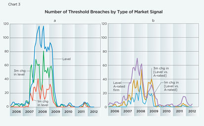Chart 3: Number of Threshold Breaches by Type of Market Signal