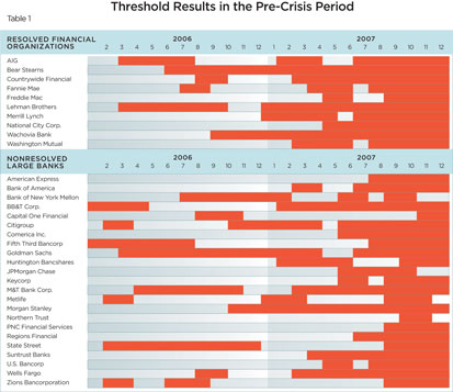 Table 1: Thresholds Results in the Pre-Crisis Period