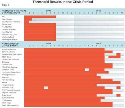 Table 2: Thresholds Results in the Crisis Period