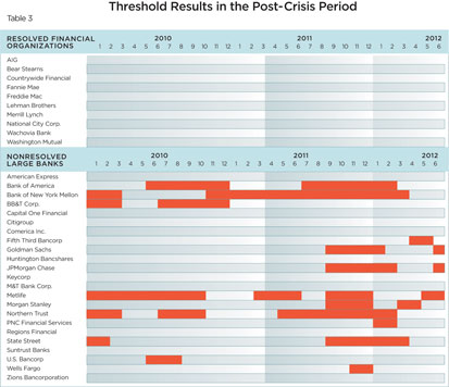 Table 3: Thresholds Results in the Post-Crisis Period