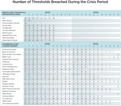 Table 6: Number of Thresholds Breached During the Crisis Period