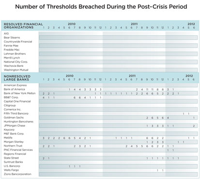 Table 7: Number of Thresholds Breached During the Post-Crisis Period
