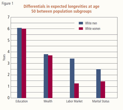 Differentials in expected longevities at age 50 between population subgroups