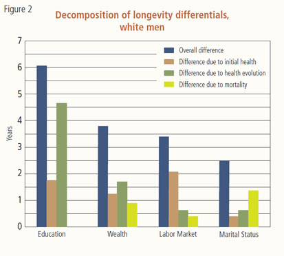 Decomposition of longevity differentials, white men