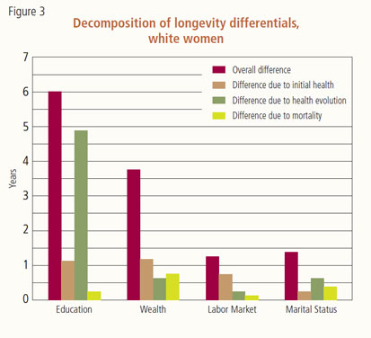 Decomposition of longevity differentials, white women