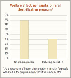 Welfare effect, per capita, of rural electrification program