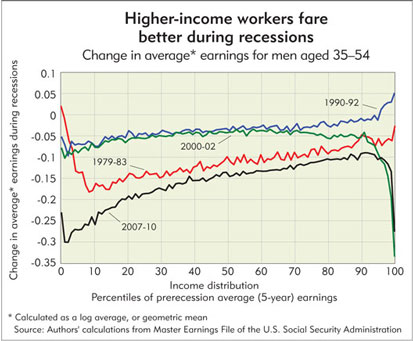 Chart: Higher-income workers fare better during recessions