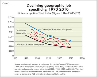Chart: Declining geographic job specificity, 1970-2010