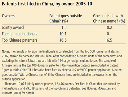 Patents first filed in China, by owner, 2005-10