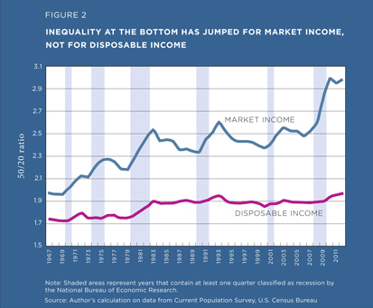 Inequality at the bottom has jumped for market income, not for disposable income
