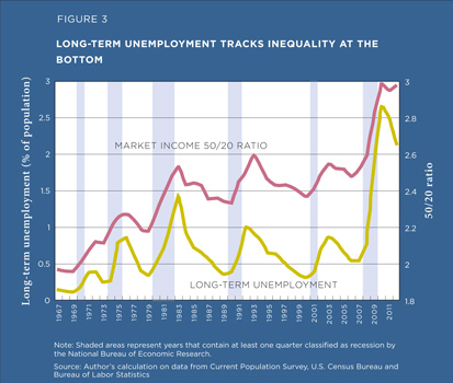 Long-term unemployment tracks inequality at the bottom