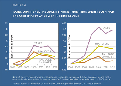 Taxes diminished inequality more than transfers; both had greater impact at lower income levels