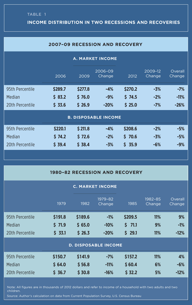 inequality recessions and recoveries federal reserve bank of table 1 compares
