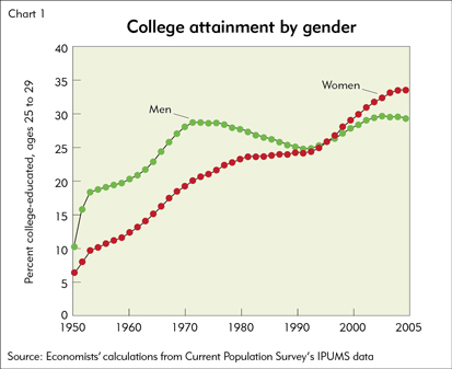 College attainment by gender