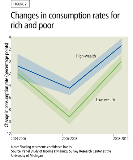Changes in consumption rates for rich and poor