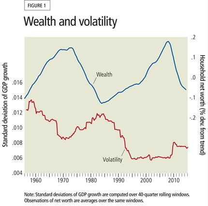 Wealth and volatility