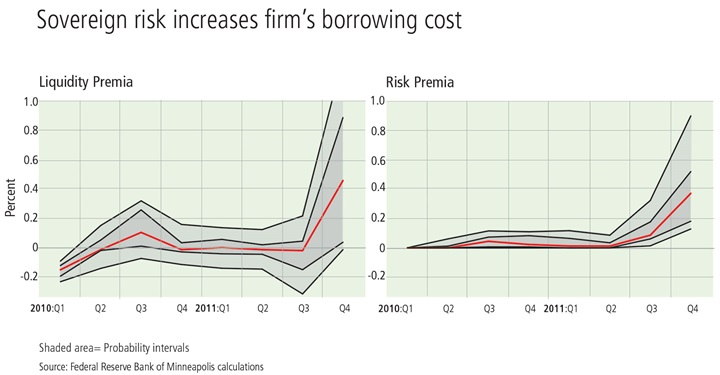 Chart: Sovereign risk increases firms' borrowing cost