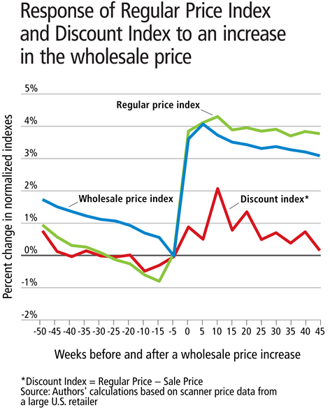 Response of Regular Price Index and Discount Index to an increase in the wholesale price