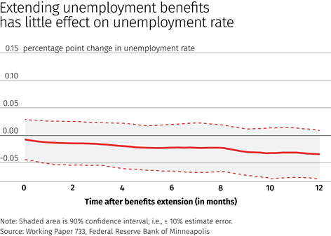 Chart: Extending unemployment benefits has little effect on unemployment rate