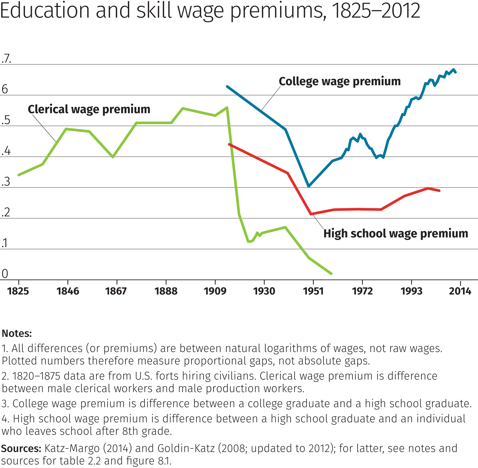 Chart: Education and skill wage premiums, 1825-2012
