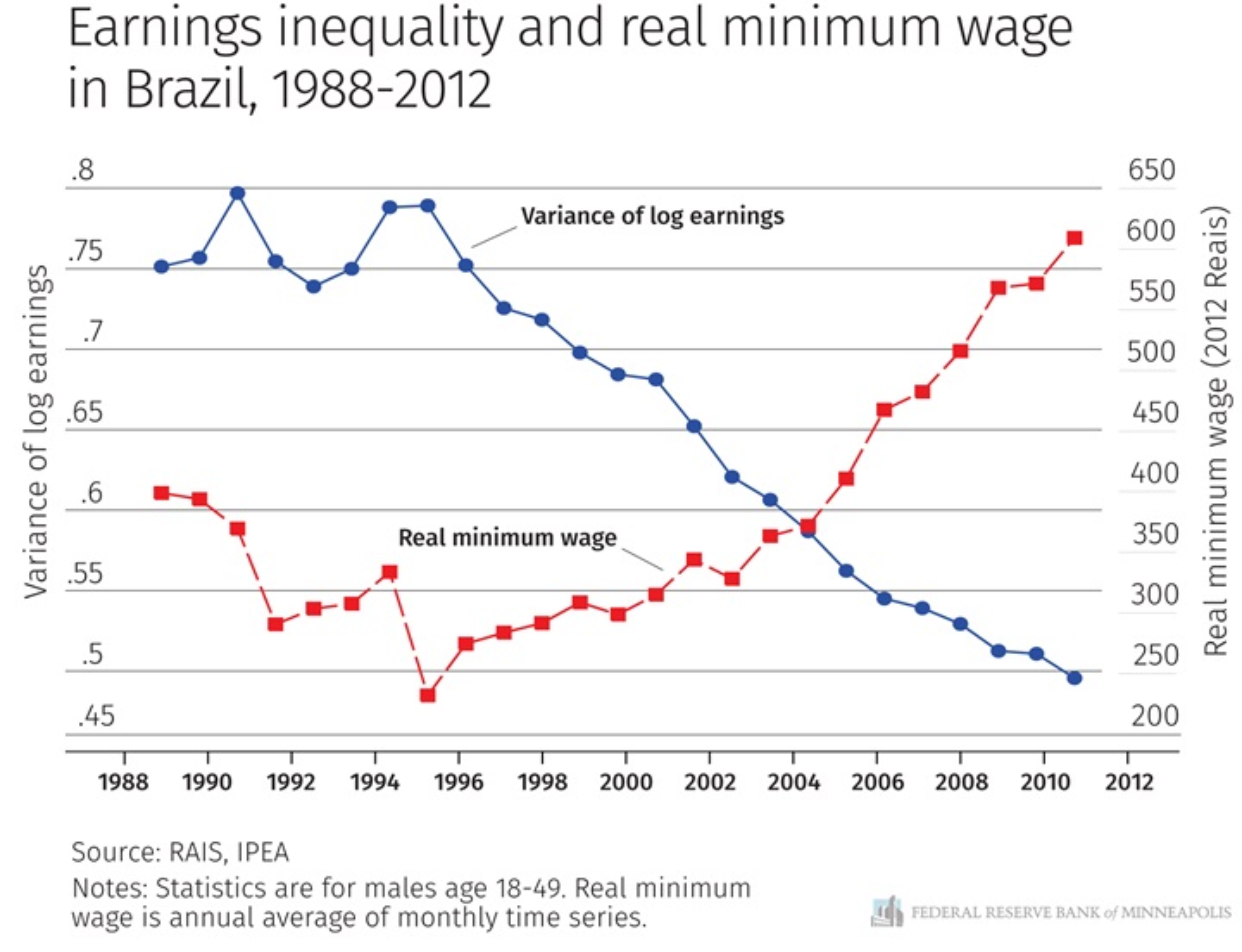 minimum wage research paper